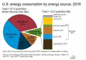 energy_consumption_by_source_large