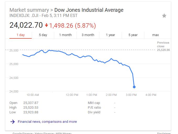 2018-2-5 Market Drop